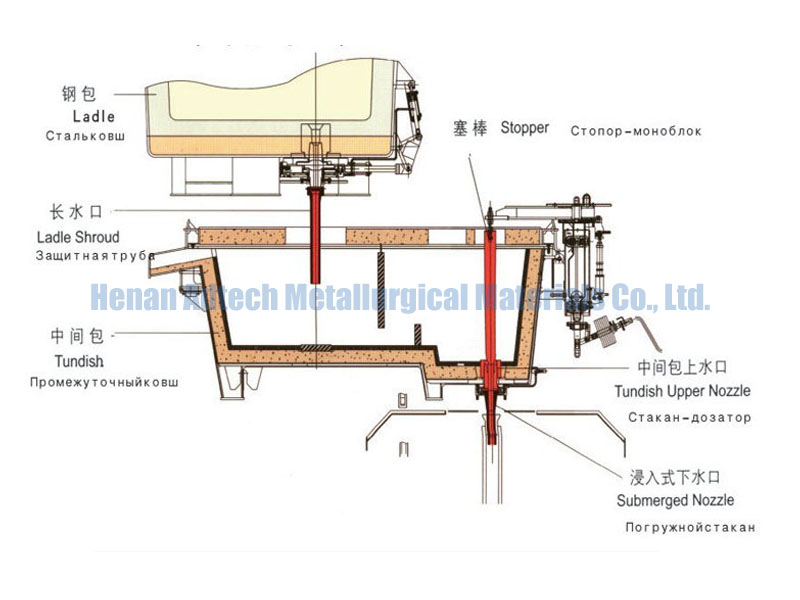 Alumina Ceramic Tundish Nozzle Tapping Tube Market Ecosystem