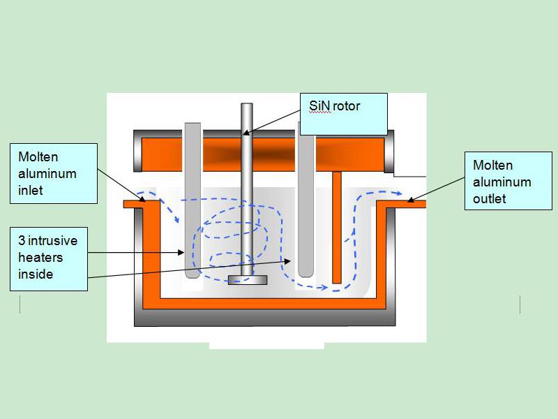Aluminium Liquid Degasser